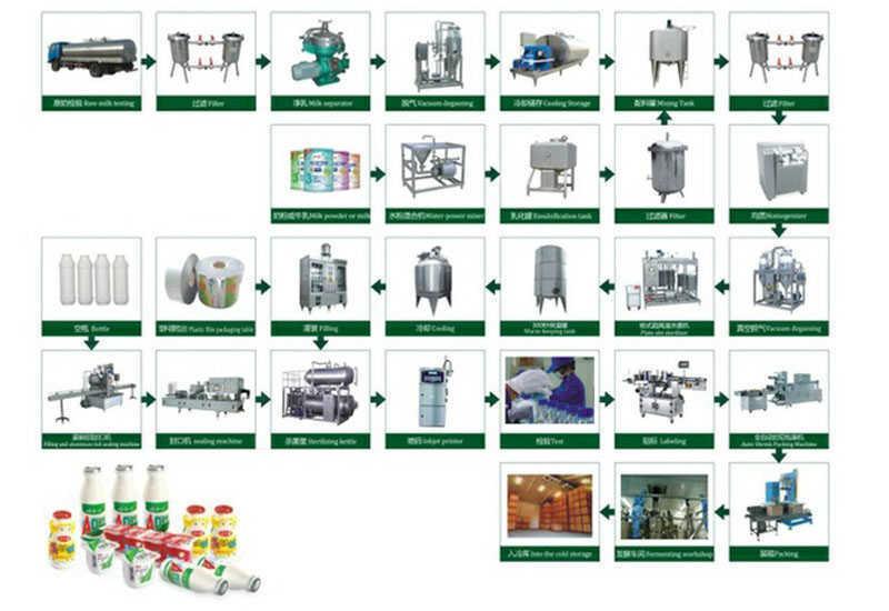 Yogurt processing line china yogurt processing line supplier yogurt processing line china yogurt processing line supplierfactory shanghai joylong industry coltd ccuart Image collections